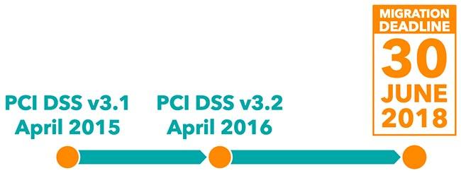 pci-dss-321